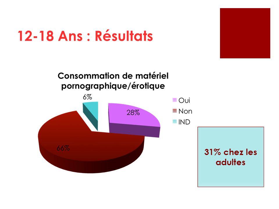 12-18 Ans : Résultats 31% chez les adultes