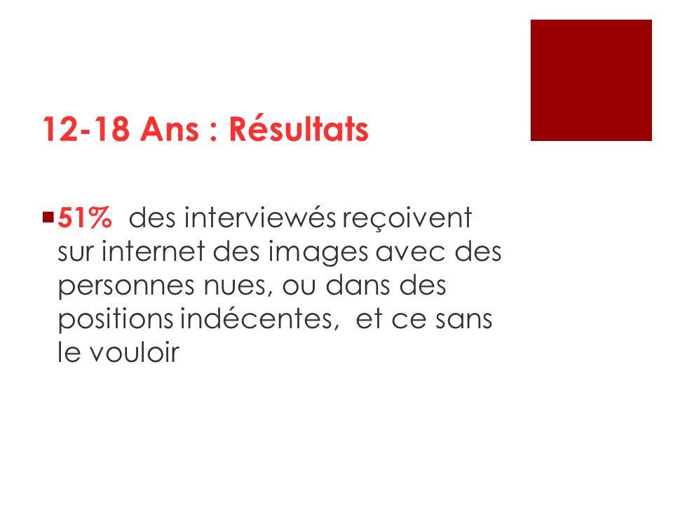 51% des interviewés reçoivent sur internet des images avec des personnes nues, ou dans des positions indécentes, et ce sans le vouloir 12-18 Ans : Rés