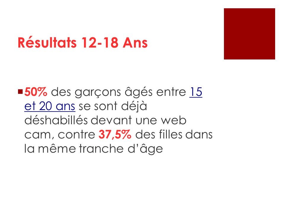 50% des garçons âgés entre 15 et 20 ans se sont déjà déshabillés devant une web cam, contre 37,5% des filles dans la même tranche dâge Résultats 12-18