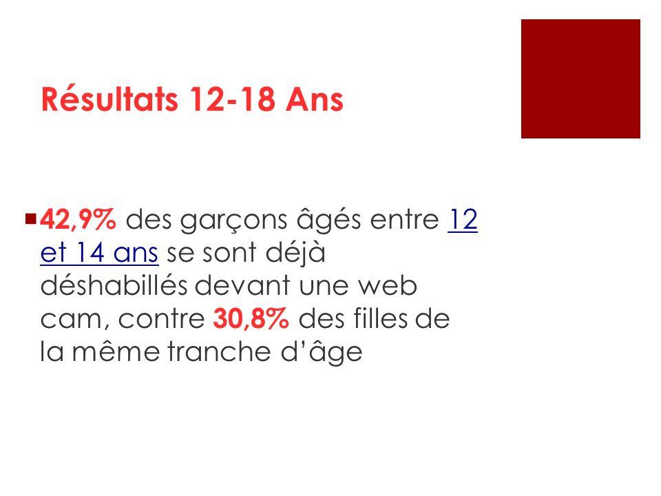 42,9% des garçons âgés entre 12 et 14 ans se sont déjà déshabillés devant une web cam, contre 30,8% des filles de la même tranche dâge Résultats 12-18
