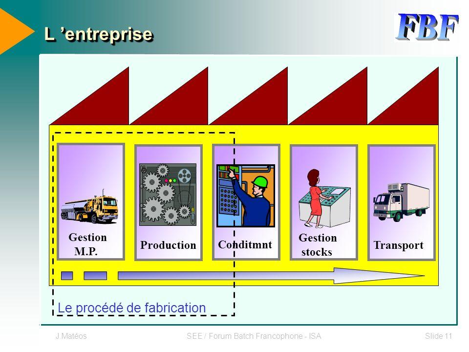 J.MatéosSEE / Forum Batch Francophone - ISASlide 11 Gestion stocks Conditmnt L entrepriseL entreprise ProductionTransport Gestion M.P. Le procédé de f
