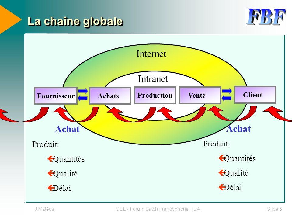 J.MatéosSEE / Forum Batch Francophone - ISASlide 5 La chaîne globale Production Achats Vente Intranet Fournisseur Client Internet Achat Produit: ç Qua