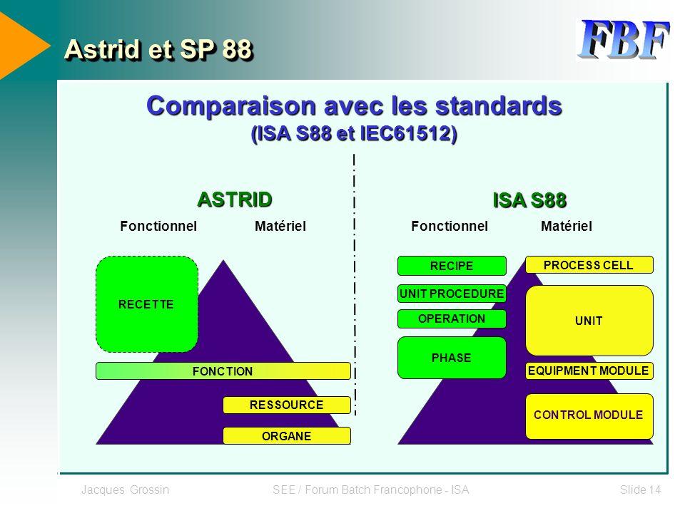 Jacques GrossinSEE / Forum Batch Francophone - ISASlide 14 Astrid et SP 88 Comparaison avec les standards (ISA S88 et IEC61512) ASTRID ISA S88 Fonctio