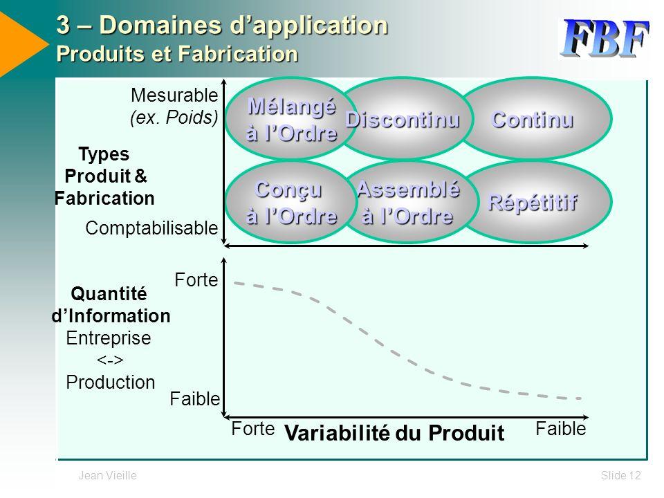 Jean VieilleSlide 12 Variabilité du Produit Quantité dInformation Entreprise Production Faible Forte Faible 3 – Domaines dapplication Produits et Fabr