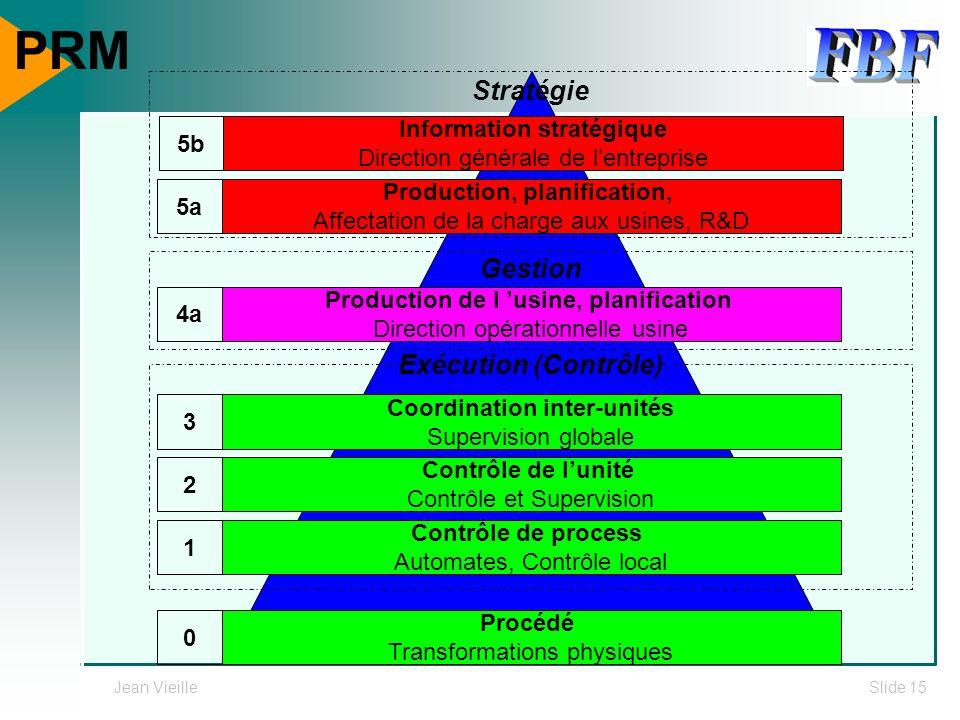 Jean VieilleSlide 15 Stratégie Gestion Exécution (Contrôle) Production, planification, Affectation de la charge aux usines, R&D Production de l usine,