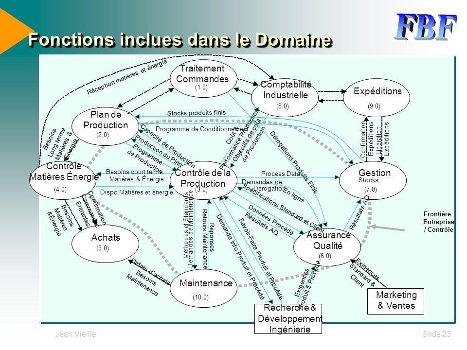 Jean VieilleSlide 23 Fonctions inclues dans le Domaine
