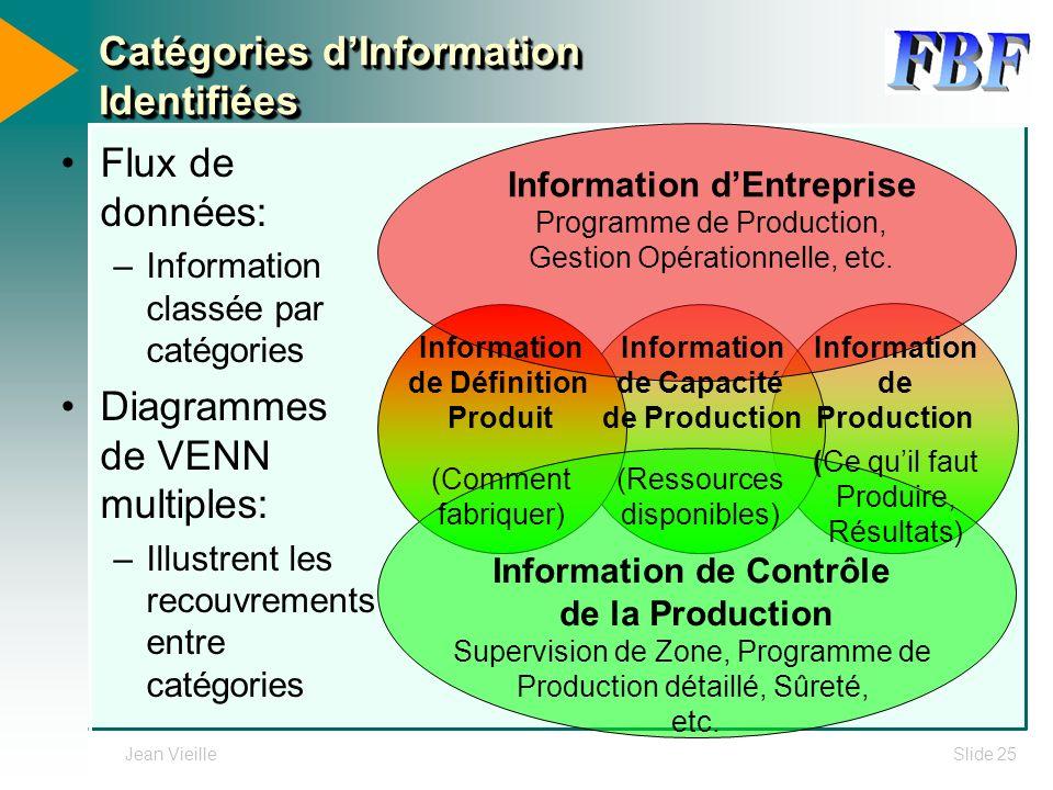 Jean VieilleSlide 25 Information dEntreprise Programme de Production, Gestion Opérationnelle, etc. Catégories dInformation Identifiées Flux de données