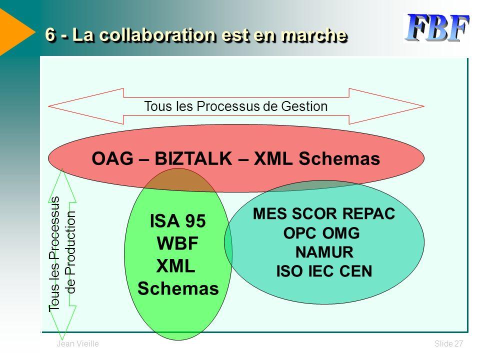 Jean VieilleSlide 27 6 - La collaboration est en marche ISA 95 WBF XML Schemas Tous les Processus de Production OAG – BIZTALK – XML Schemas Tous les P