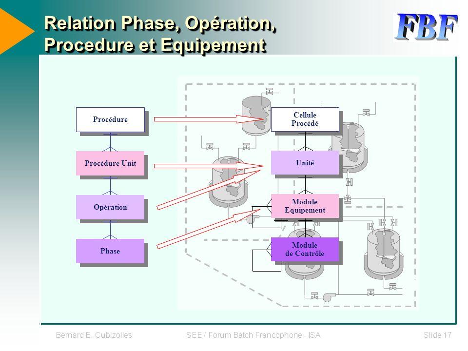 Bernard E. CubizollesSEE / Forum Batch Francophone - ISASlide 17 Relation Phase, Opération, Procedure et Equipement Procédure Procédure Unit Opération