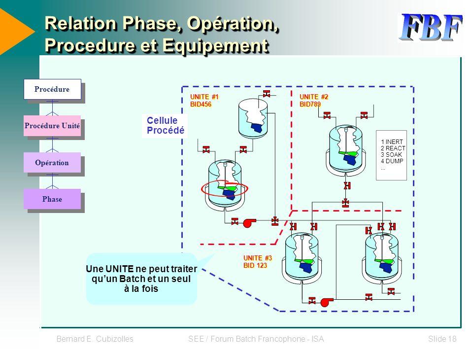 Bernard E. CubizollesSEE / Forum Batch Francophone - ISASlide 18 Procédure Procédure Unité Opération Phase Relation Phase, Opération, Procedure et Equ