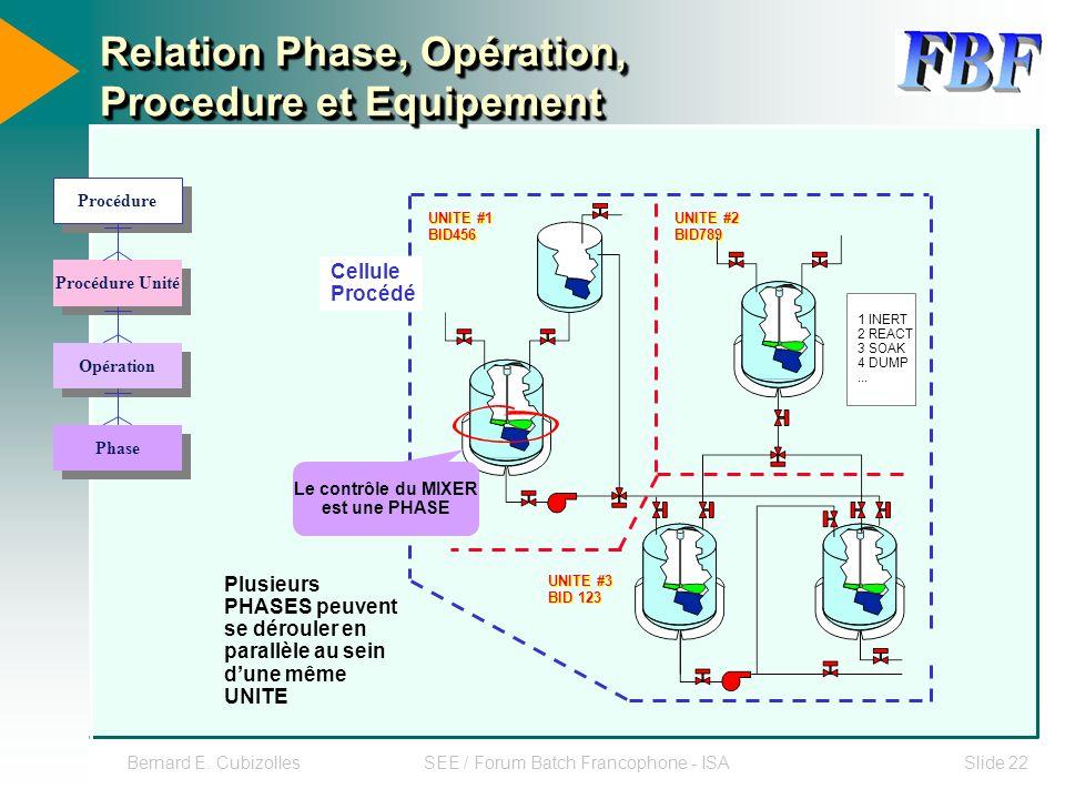 Bernard E. CubizollesSEE / Forum Batch Francophone - ISASlide 22 Procédure Procédure Unité Opération Phase Relation Phase, Opération, Procedure et Equ