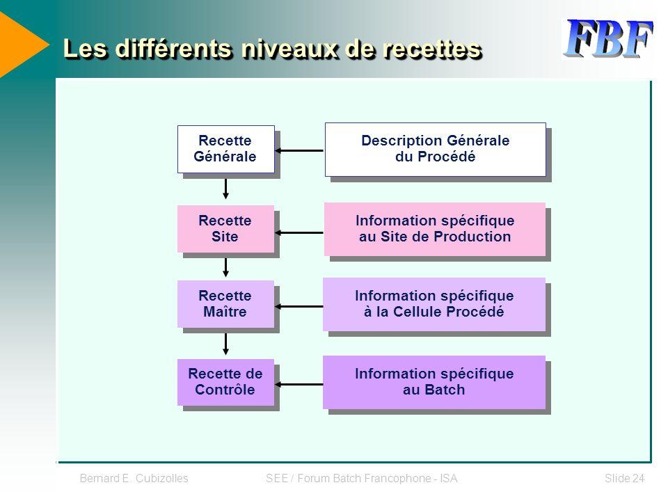 Bernard E. CubizollesSEE / Forum Batch Francophone - ISASlide 24 Les différents niveaux de recettes Recette Générale Recette Site Recette Site Recette