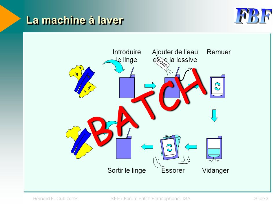 Bernard E. CubizollesSEE / Forum Batch Francophone - ISASlide 3 La machine à laver Introduire le linge Ajouter de leau et de la lessive Sortir le ling