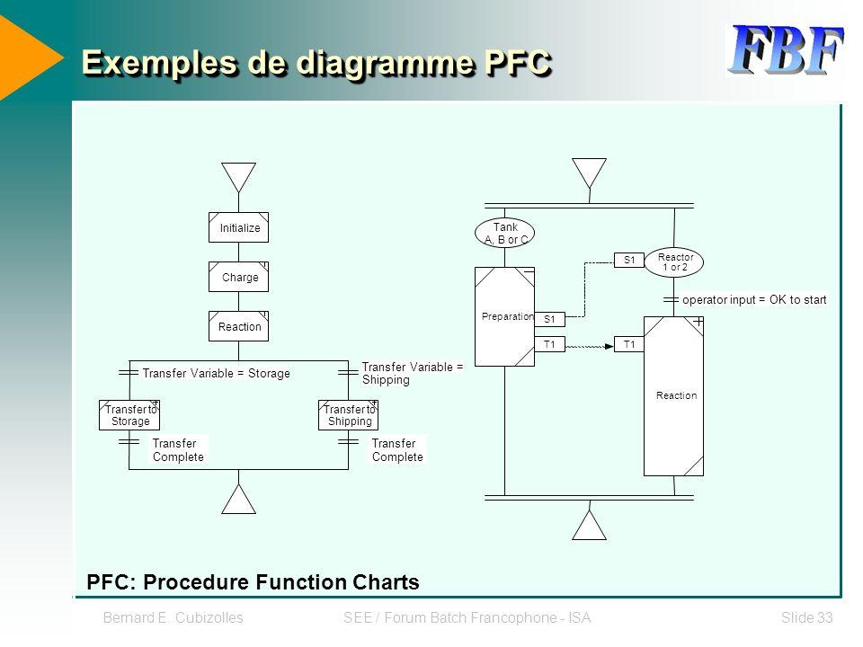 Bernard E. CubizollesSEE / Forum Batch Francophone - ISASlide 33 Exemples de diagramme PFC T1 Tank A, B or C Reactor 1 or 2 operator input = OK to sta