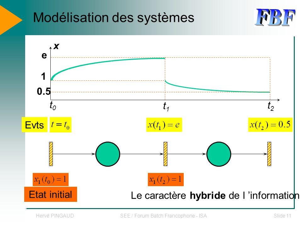 Hervé PINGAUDSEE / Forum Batch Francophone - ISASlide 11 Evts Etat initial x 1 e t0t0 t1t1 t2t2 0.5 Modélisation des systèmes Le caractère hybride de l information