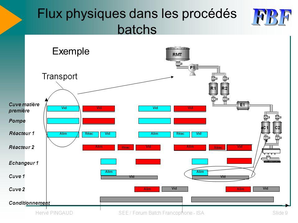 Hervé PINGAUDSEE / Forum Batch Francophone - ISASlide 10 Plan Progrès récents de la gestion industrielle Flux physiques des les procédés batchs Modélisation des systèmes Modélisation des procédés Conclusions