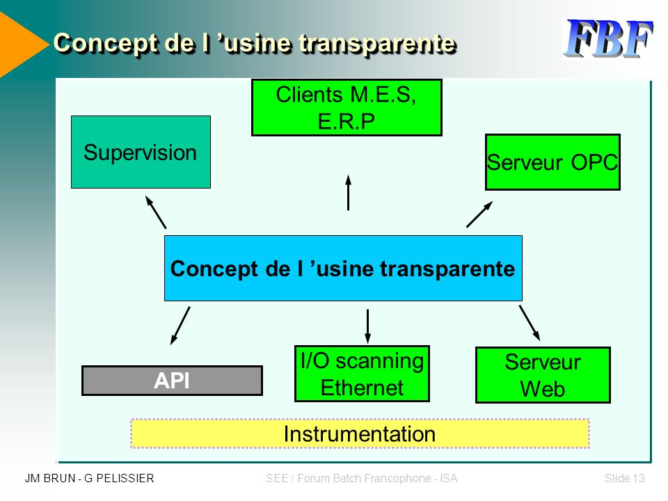 JM BRUN - G PELISSIERSEE / Forum Batch Francophone - ISASlide 12 Tracer la bonne information au bon endroit au bon moment et en temps réel pour toute