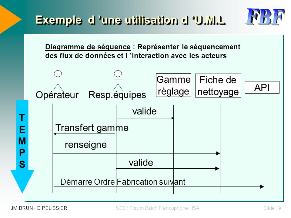 JM BRUN - G PELISSIERSEE / Forum Batch Francophone - ISASlide 18 Les 2 aspects de cette réalisation M.E.S Technique Analyser les processus opérationne