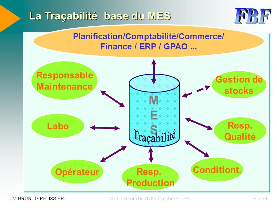 JM BRUN - G PELISSIERSEE / Forum Batch Francophone - ISASlide 14 Briques de niveau N2 Supervision / Base de données MES Briques de niveau N2 Supervision / Base de données MES Briques de niveau N3 GPAO et exploitation des données de production Briques de niveau N3 GPAO et exploitation des données de production Briques de niveau N0 / N1 Contrôle commande Briques de niveau N0 / N1 Contrôle commande Sûreté de fonctionnement Approches méthodologiques Architecture M.E.S & traçabilité : de multiples briques Traçabilité