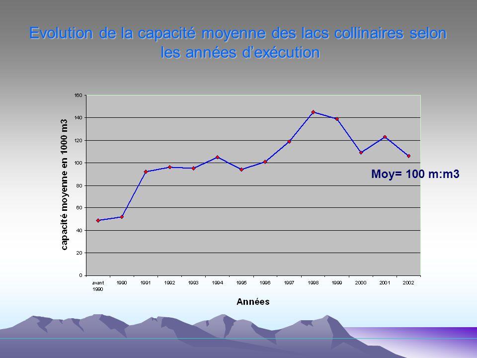 Evolution de la capacité moyenne des lacs collinaires selon les années dexécution Moy= 100 m:m3