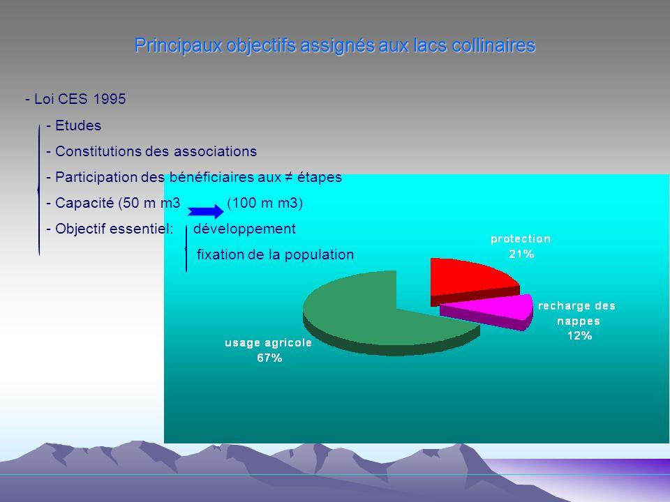 Principaux objectifs assignés aux lacs collinaires - Loi CES 1995 - Etudes - Constitutions des associations - Participation des bénéficiaires aux étapes - Capacité (50 m m3 (100 m m3) - Objectif essentiel: développement fixation de la population