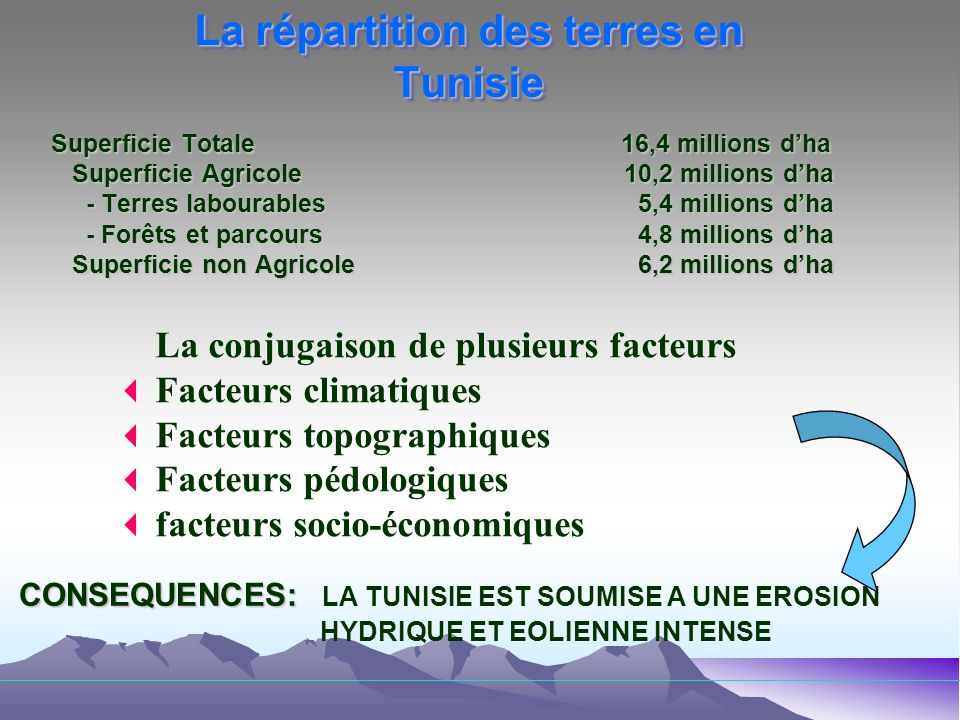 La répartition des terres en Tunisie Superficie Totale16,4 millions dha Superficie Agricole 10,2 millions dha Superficie Agricole 10,2 millions dha - Terres labourables 5,4 millions dha - Terres labourables 5,4 millions dha - Forêts et parcours 4,8 millions dha - Forêts et parcours 4,8 millions dha Superficie non Agricole 6,2 millions dha Superficie non Agricole 6,2 millions dha La conjugaison de plusieurs facteurs Facteurs climatiques Facteurs topographiques Facteurs pédologiques facteurs socio-économiques CONSEQUENCES: CONSEQUENCES: LA TUNISIE EST SOUMISE A UNE EROSION HYDRIQUE ET EOLIENNE INTENSE