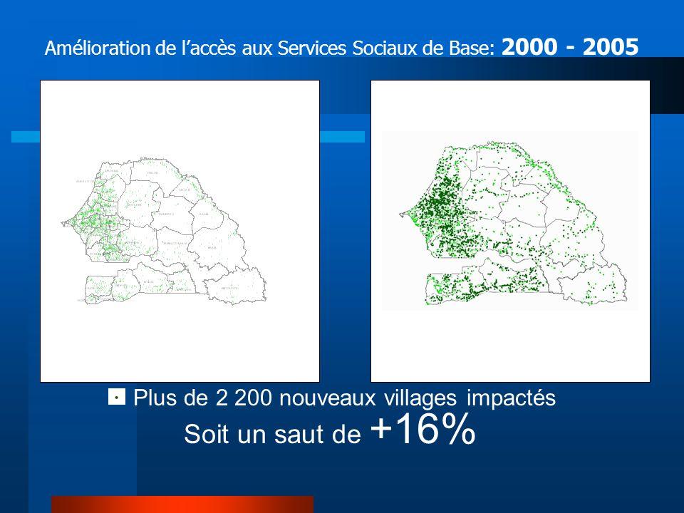 Amélioration de laccès aux Services Sociaux de Base: 2000 - 2005 Année 2000 Année 2005 Plus de 2 200 nouveaux villages impactés 3 684 villages 28 % 5