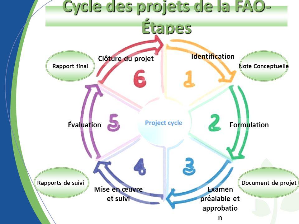 Cycle des projets de la FAO- Étapes Identification Formulation Examen préalable et approbatio n Mise en œuvre et suivi Évaluation Clôture du projet Document de projet Rapport finalNote Conceptuelle Rapports de suivi