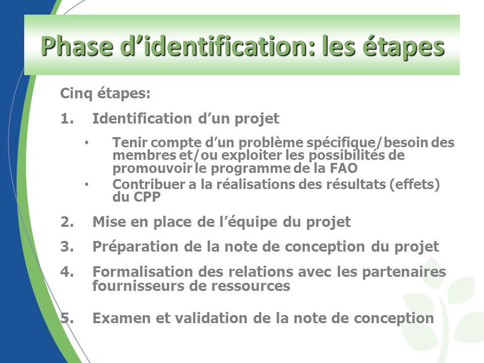 Cinq étapes: 1.Identification dun projet Tenir compte dun problème spécifique/besoin des membres et/ou exploiter les possibilités de promouvoir le programme de la FAO Contribuer a la réalisations des résultats (effets) du CPP 2.Mise en place de léquipe du projet 3.Préparation de la note de conception du projet 4.Formalisation des relations avec les partenaires fournisseurs de ressources 5.Examen et validation de la note de conception Phase didentification: les étapes