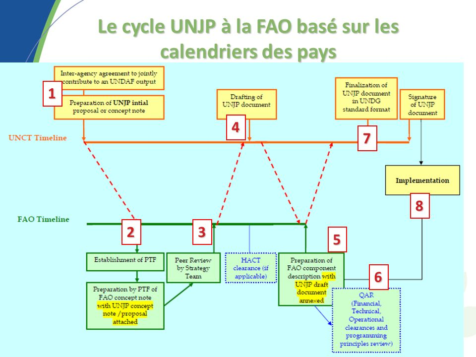 1 23 4 8 6 5 7 Le cycle UNJP à la FAO basé sur les calendriers des pays