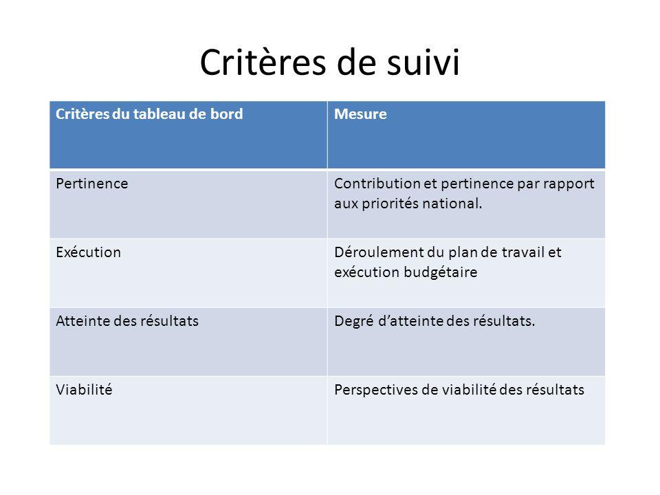 Critères de suivi Critères du tableau de bordMesure PertinenceContribution et pertinence par rapport aux priorités national.