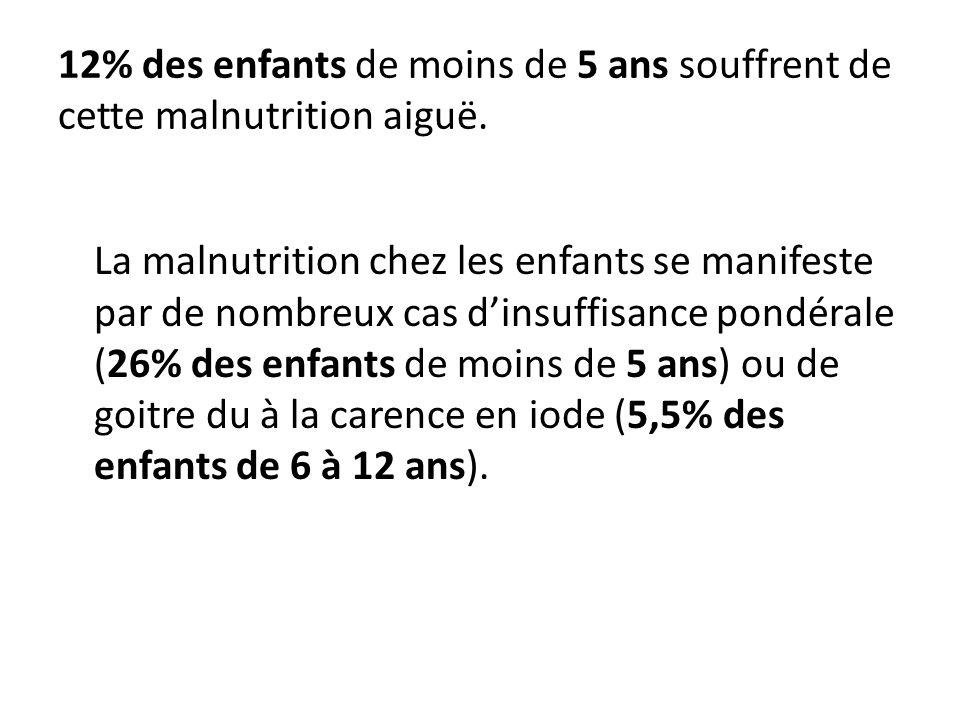 12% des enfants de moins de 5 ans souffrent de cette malnutrition aiguë. La malnutrition chez les enfants se manifeste par de nombreux cas dinsuffisan