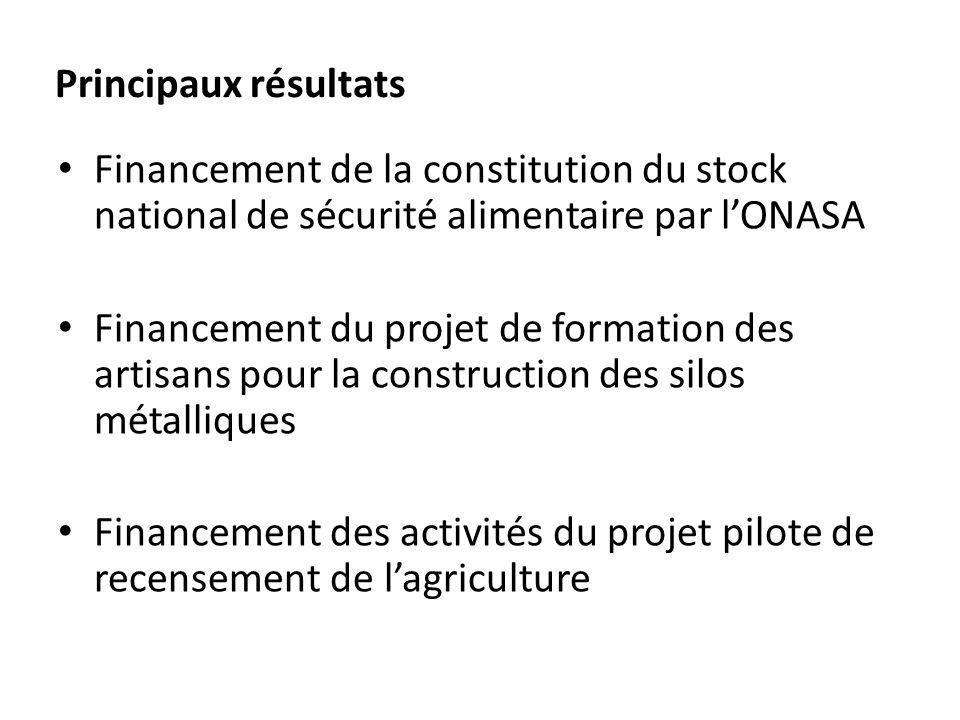 Principaux résultats Financement de la constitution du stock national de sécurité alimentaire par lONASA Financement du projet de formation des artisa