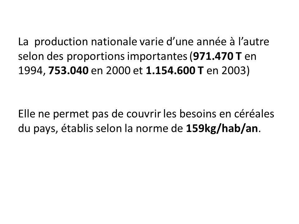 La production nationale varie dune année à lautre selon des proportions importantes (971.470 T en 1994, 753.040 en 2000 et 1.154.600 T en 2003) Elle n