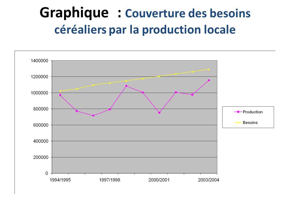 Graphique : Couverture des besoins céréaliers par la production locale