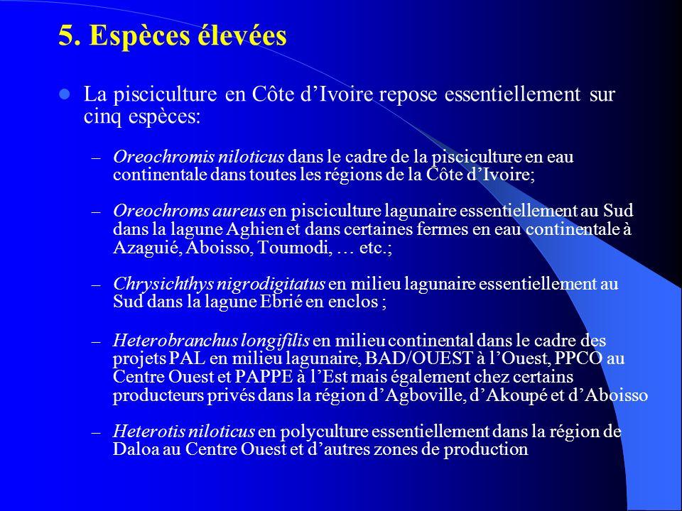 5. Espèces élevées La pisciculture en Côte dIvoire repose essentiellement sur cinq espèces: – Oreochromis niloticus dans le cadre de la pisciculture e