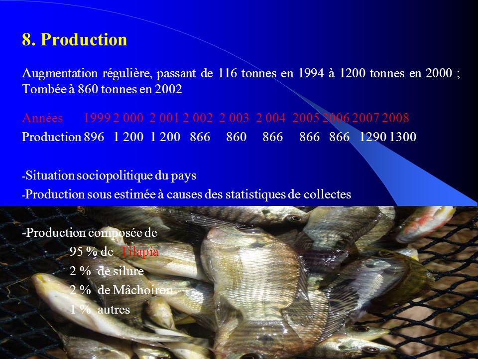 8. Production Augmentation régulière, passant de 116 tonnes en 1994 à 1200 tonnes en 2000 ; Tombée à 860 tonnes en 2002 Années 1999 2 000 2 001 2 002