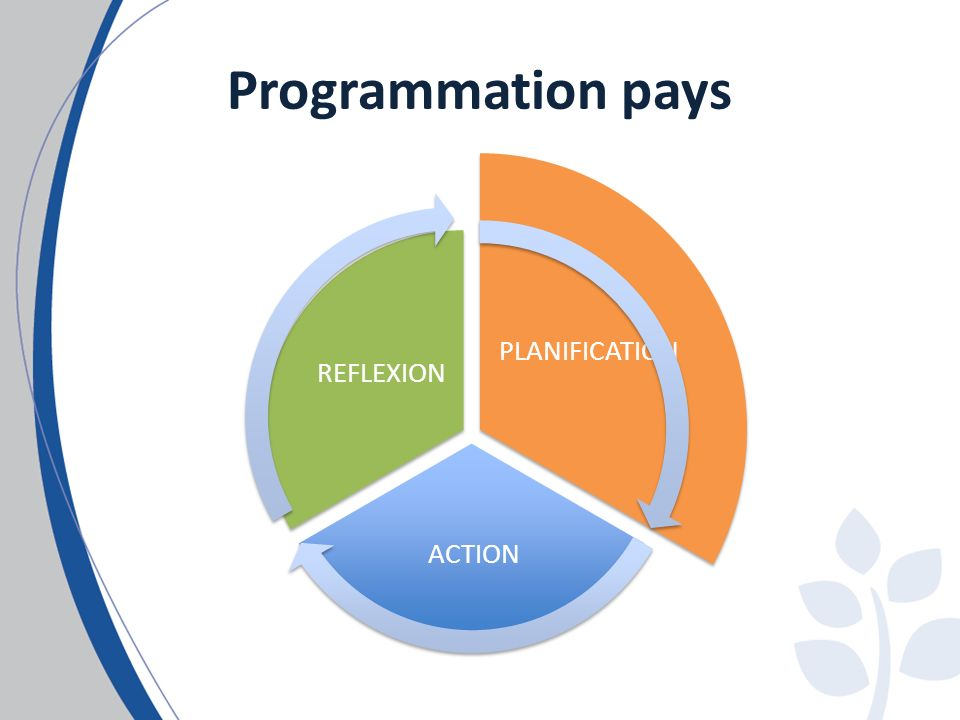 Programmation pays PLANIFICATION ACTION REFLEXION