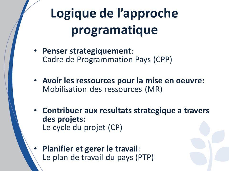 Logique de lapproche programatique Penser strategiquement: Cadre de Programmation Pays (CPP) Avoir les ressources pour la mise en oeuvre: Mobilisation des ressources (MR) Contribuer aux resultats strategique a travers des projets: Le cycle du projet (CP) Planifier et gerer le travail: Le plan de travail du pays (PTP)