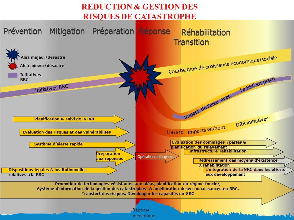 Prévention Mitigation Préparation Courbe type de croissance économique/sociale Opérations durgence Réhabilitation Transition Réponse Promotion de tech