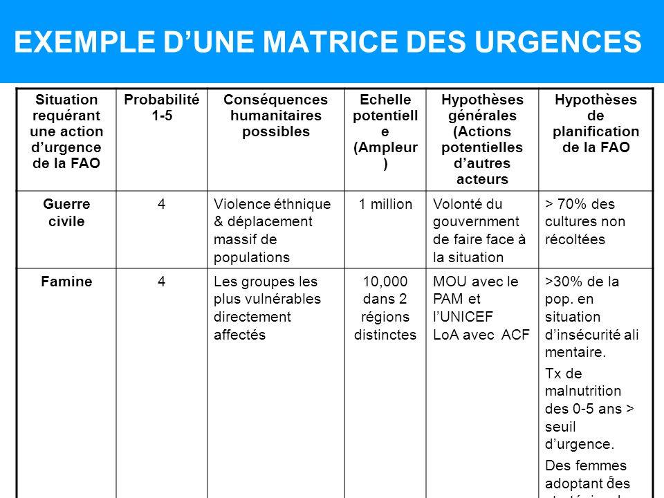 5 EXEMPLE DUNE MATRICE DES URGENCES Situation requérant une action durgence de la FAO Probabilité 1-5 Conséquences humanitaires possibles Echelle pote