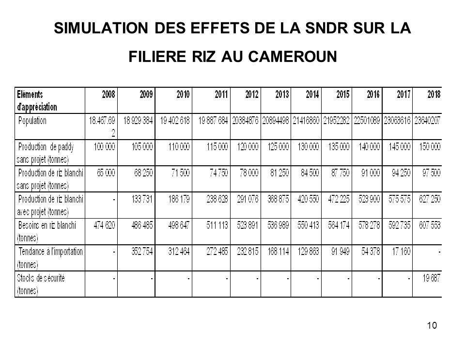 10 SIMULATION DES EFFETS DE LA SNDR SUR LA FILIERE RIZ AU CAMEROUN