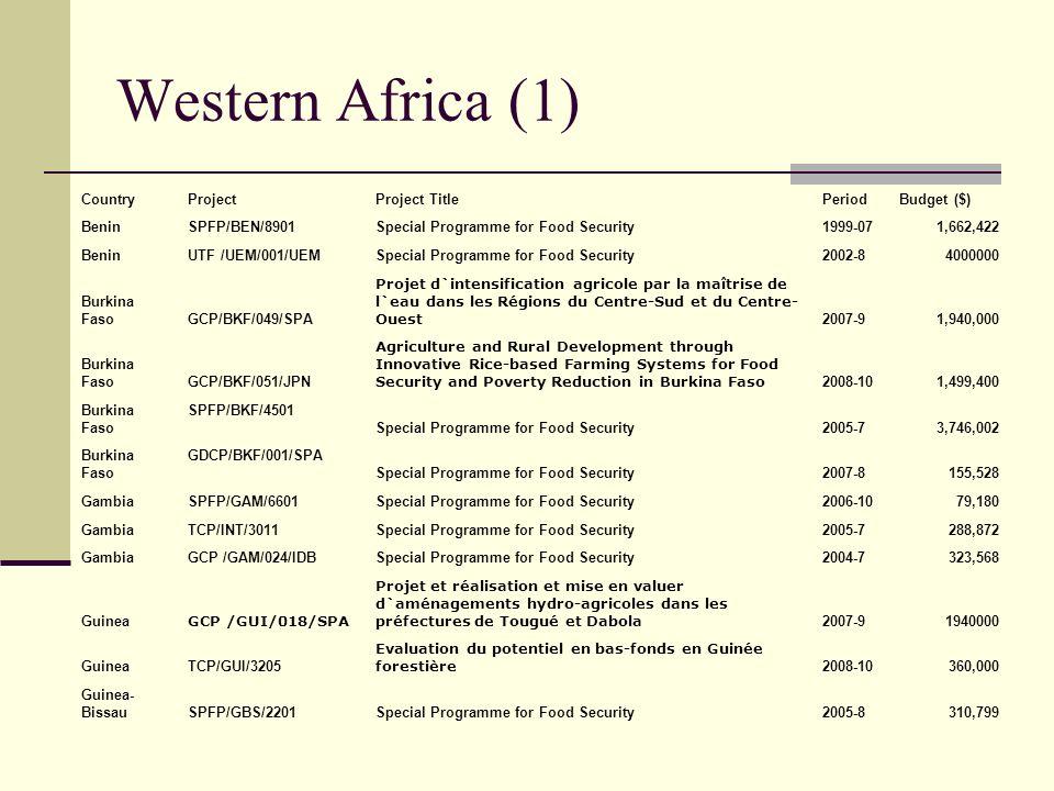 Western Africa (1) CountryProjectProject TitlePeriodBudget ($) Benin SPFP/BEN/8901 Special Programme for Food Security1999-07 1,662,422 Benin UTF /UEM