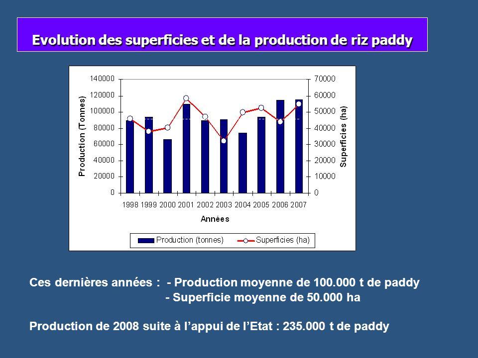 Evolution des superficies et de la production de riz paddy Ces dernières années : - Production moyenne de 100.000 t de paddy - Superficie moyenne de 5