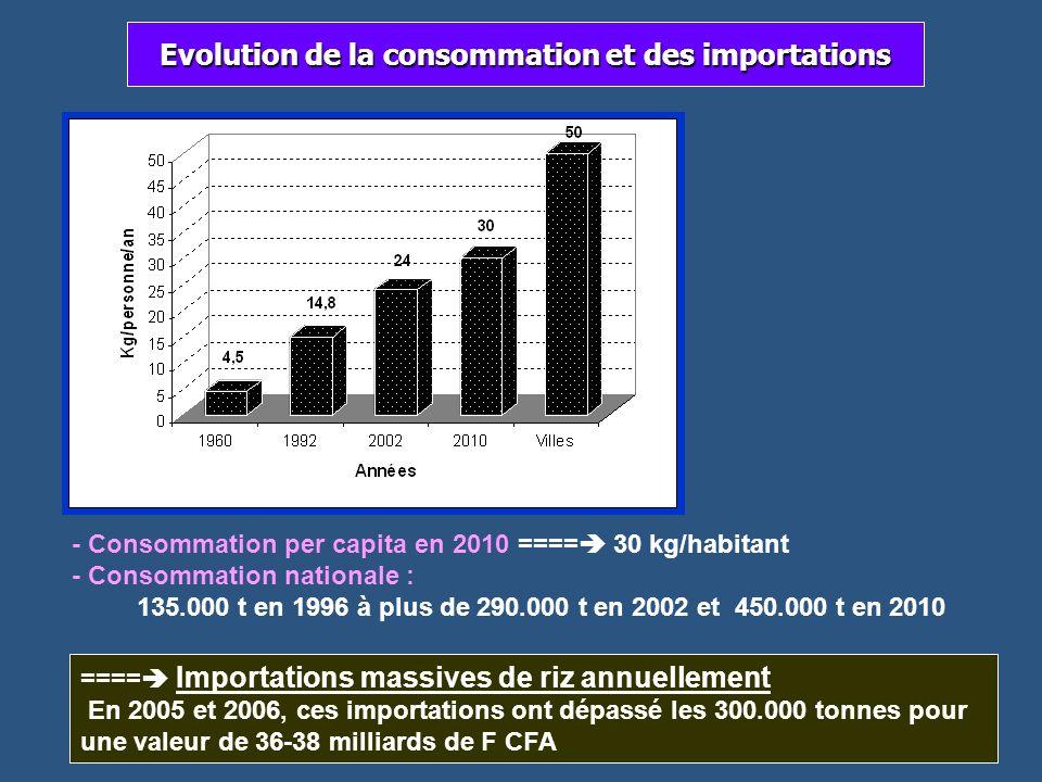 Evolution de la consommation et des importations ==== Importations massives de riz annuellement En 2005 et 2006, ces importations ont dépassé les 300.