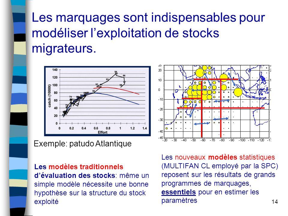14 Les marquages sont indispensables pour modéliser lexploitation de stocks migrateurs.