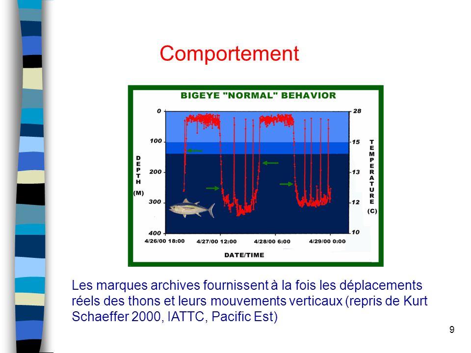 9 Comportement thermocline night Les marques archives fournissent à la fois les déplacements réels des thons et leurs mouvements verticaux (repris de Kurt Schaeffer 2000, IATTC, Pacific Est)