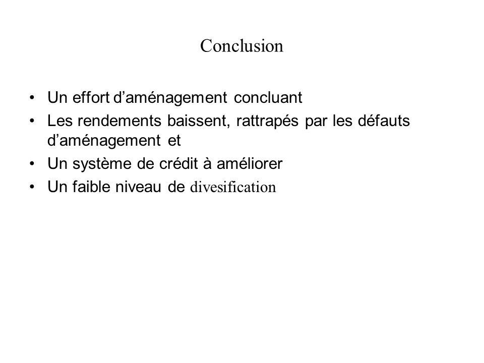 Conclusion Un effort daménagement concluant Les rendements baissent, rattrapés par les défauts daménagement et Un système de crédit à améliorer Un fai