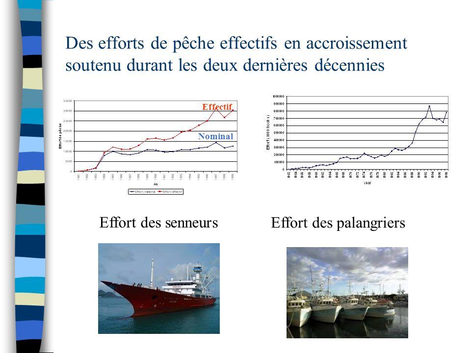 Des efforts de pêche effectifs en accroissement soutenu durant les deux dernières décennies Effort des senneurs Effort des palangriers Effectif Nomina