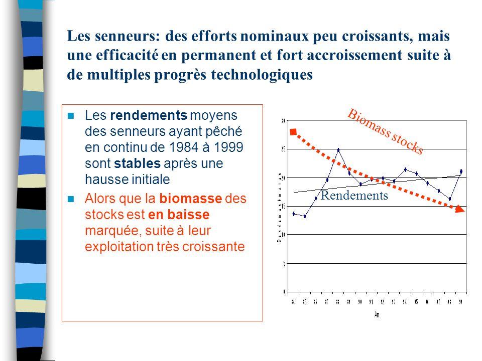 Les senneurs: des efforts nominaux peu croissants, mais une efficacité en permanent et fort accroissement suite à de multiples progrès technologiques